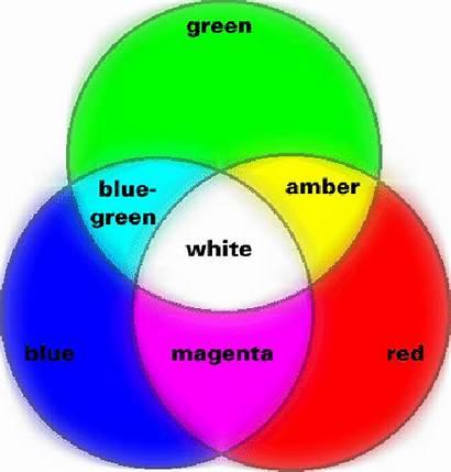 Mixing Colors Primary Mix Three Form Primaries