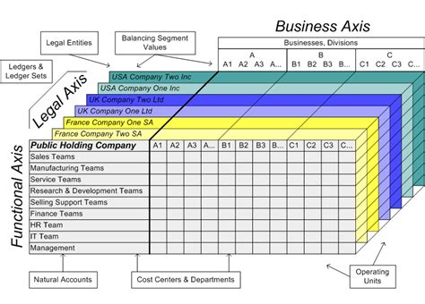oracle financials concepts guide