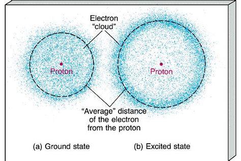 Modern Atomic Model Electron Cloud   www.pixshark.com