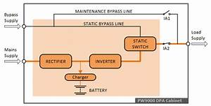 Understanding The Role Of Static Switches