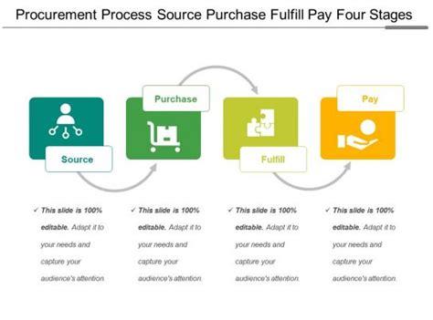 procurement process source purchase fulfill pay