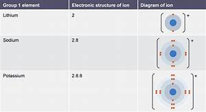 Table Showing The Electronic Structure And Atomic Diagram