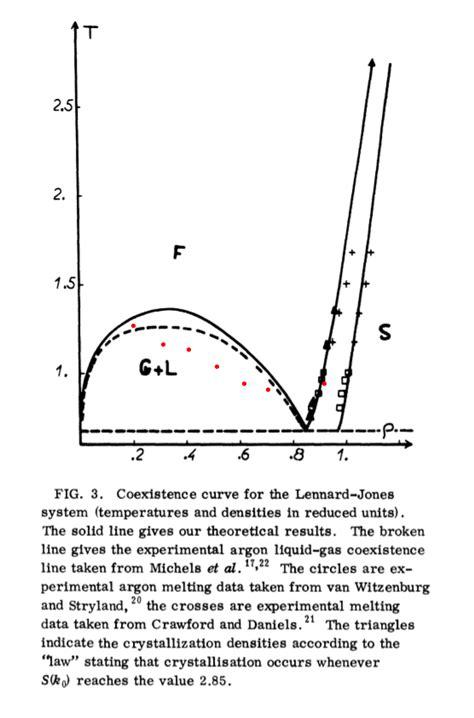 Liquid Argon Phase Diagram