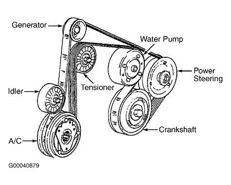Chevrolet Trailblazer Serpentine Belt Routing
