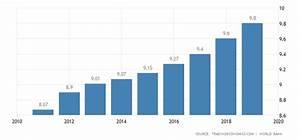 United Arab Emirates Population 1960 2018 Data Chart