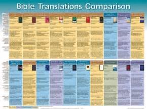 Bible Translations Comparison Chart