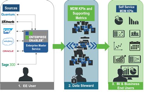 master data management  stone bond technologies