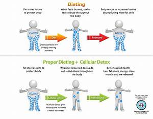 Pin On Detoxification