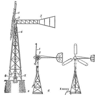 Основы теории использования энергии ветра