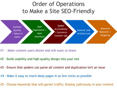 Seo Website by 21 Infographics Seo Explained Geraldes S