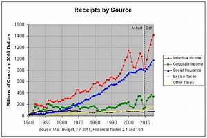 Effect Of The Reagan Kennedy And Bush Tax Cuts