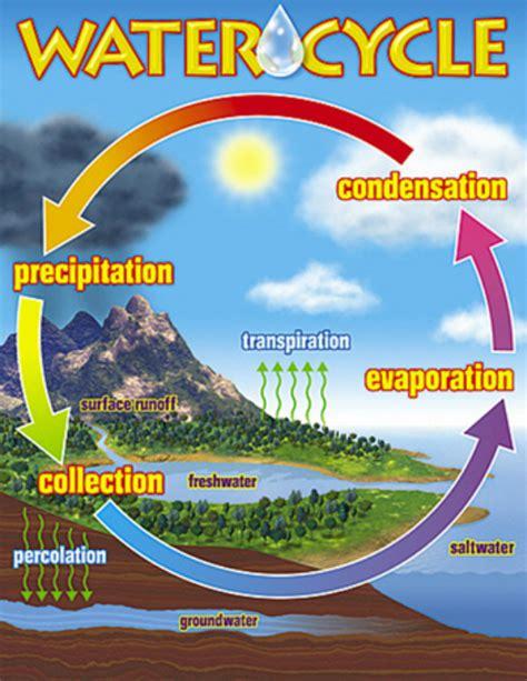 unit   water cycle  climate  macs  grade