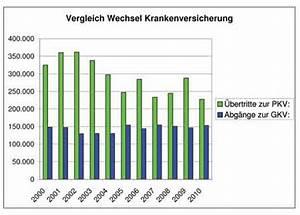 Gesetzliche Krankenversicherung Berechnen : statistik wechsel pkv und gkv arbeitskreis ~ Themetempest.com Abrechnung