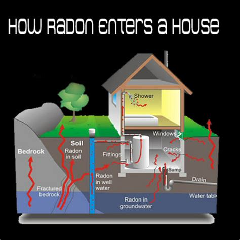 Radon Testing In Central Pennsylvania By Cornerstone Home