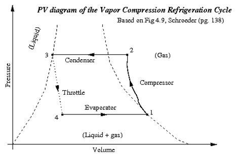 Pv Diagram Unit refrigeration p v diagram of refrigeration system