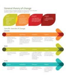 Change Theory Models