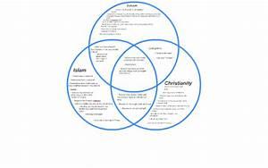 Abrahamic Religion Diagram  Abrahamic Religions Comparison