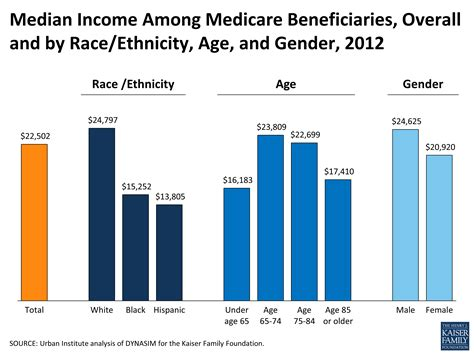 Median Income Among Medicare Beneficiaries, Overall and by ...