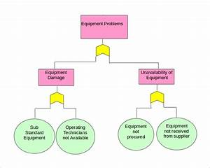 8 Fault Tree Templates To Download