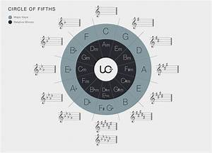 Uberchord U0026 39 S Guide To Music Theory  4  The Circle Of Fifths