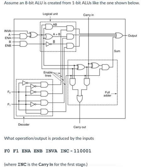 Logic Diagram Of 1 Bit Alu by Solved Assume An 8 Bit Alu Is Created From 1 Bit Alus Lik