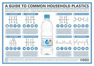 A Guide To Common Household Plastics