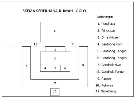penjelasan mengenai pembagian ruang rumah adat jawa tengah