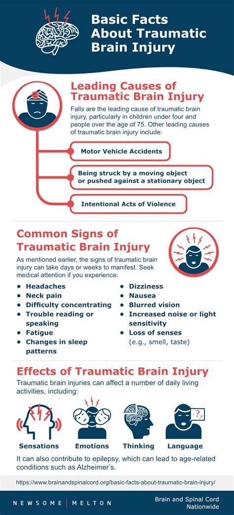 basic facts  traumatic brain injury