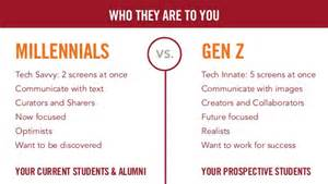Millennials vs Generation Z Difference