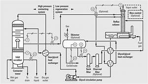 Gas Dehydration Systems