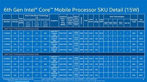 2th generation intel core