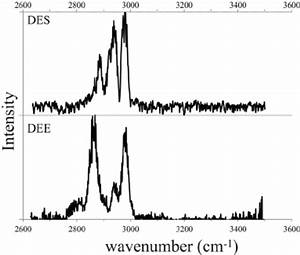 Experimental Spectra Of Neutral Diethyl Ether  Dee  And