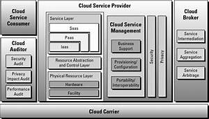 The Architectural Components Of A Cloud Provider Model