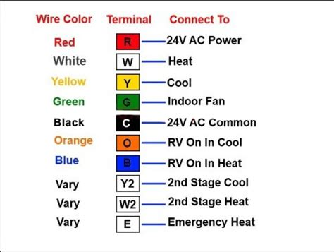 Heat Cool Thermostat Wiring by Diy Thermostat Wiring The Ultimate Guide 2019