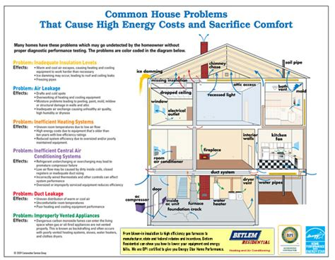Home Air Conditioning Diagram by Home Energy Audit Services Betlem Residential Heating
