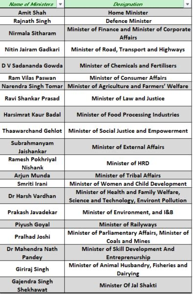 Current List Of Cabinet Ministers by Modi Cabinet 2 0 Here S The List Of The New Union