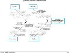 conceptdraw samples fishbone diagram ishikawa diagram