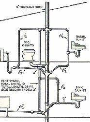 Do You Get Plumbing Advice From Someone With A 2
