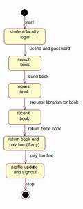 Uml And Design Patterns  Library Management System Uml