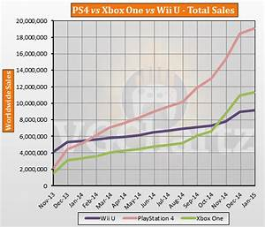 January Update: PS4 vs Xbox One vs Wii U Sales, PS4 19.05M ...
