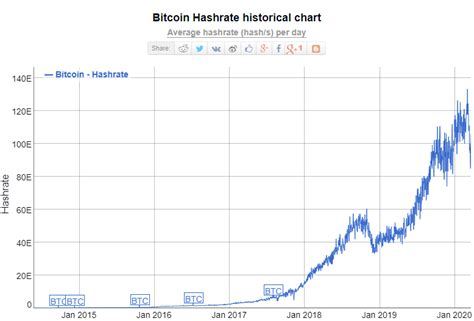 In depth view into bitcoin average difficulty including historical data from 2009, charts and stats. Blog | Bitcoin Halving - The Ultimate Guide | TravelbyBit - Book Your Travel With Bitcoin