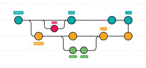 git workflow strategy sam raza medium