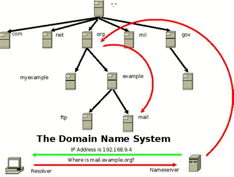 It Documentation Dns Server Configuration In Linux. International Association Of Universities. Credit Card Payment Phone Cheap Forum Hosting. Homeowners Insurance Companies Florida. Hotels Wichita Ks Downtown Flight To Mykonos. Appliance Repair Rockland County Ny. Good Online Degree Programs Take Debit Cards. Assisted Living Sierra Vista Az. Indesign Newsletter Templates Free Download