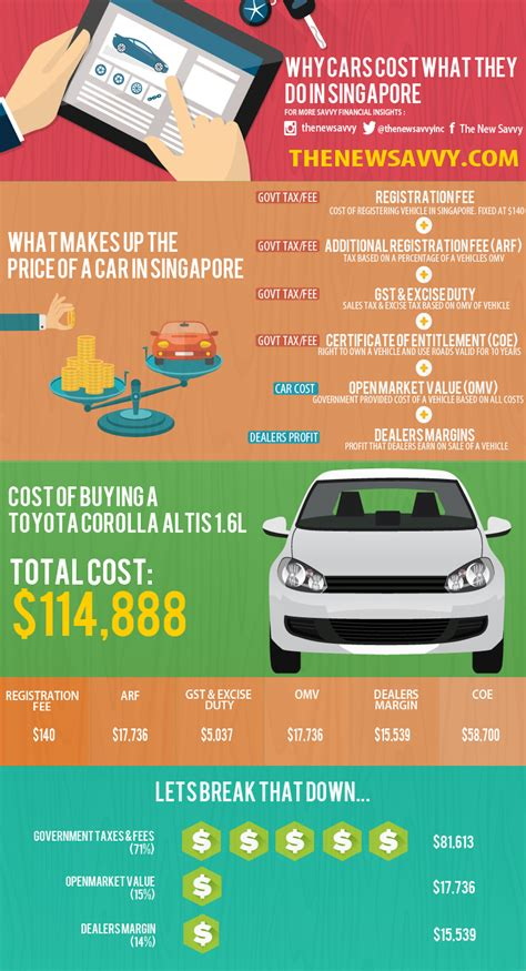 Infographic Why Are Cars In Singapore So Expensive?. Living Room Ideas Small Spaces. Bed For Living Room. Simple Living Room Ideas Pictures. Curtain Ideas For Living Room Windows. Macys Living Room Furniture. Decorating Ideas For A Small Living Room. Living Room Designers. Living Room Organization Ideas Pinterest