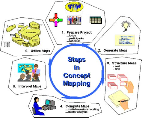 Concept Maps Templates Steps by Social Research Methods Knowledge Base Concept Mapping