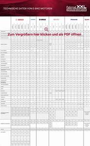 E Bike Reichweite Berechnen : e bike motoren technische daten in der bersicht ~ Themetempest.com Abrechnung