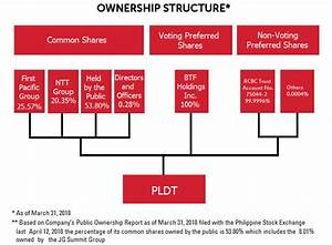 Shareholding Structure Official Pldt Website