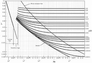 Moody Diagram For The Determination Of Flow Regimes With