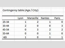 Creating a contingency table in XLSTAT