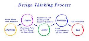 design thinking definition what is design thinking and design thinking process